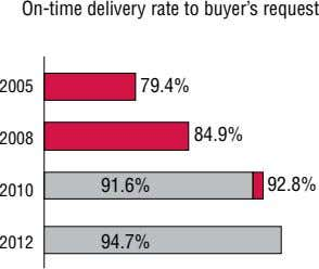 On-time delivery rate to buyer's request 2005 79.4% 84.9% 2008 91.6% 92.8% 2010 2012 94.7%