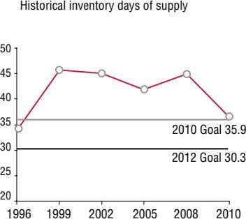 Historical inventory days of supply 50 45 40 35 2010 Goal 35.9 30 2012 Goal