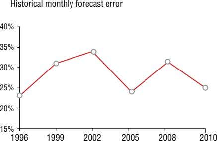 Historical monthly forecast error 40% 35% 30% 25% 20% 15% 1996 1999 2002 2005 2008