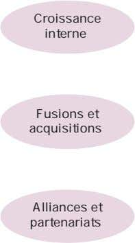Croissance interne Fusions et acquisitions Alliances et partenariats