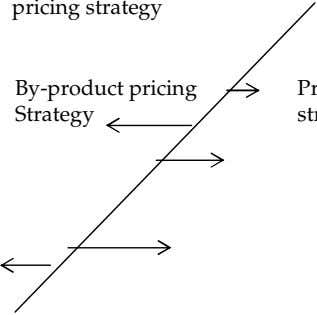 By-product pricing Strategy Production pricing strategy Optional product pricing Strategy Product bundle Pricing