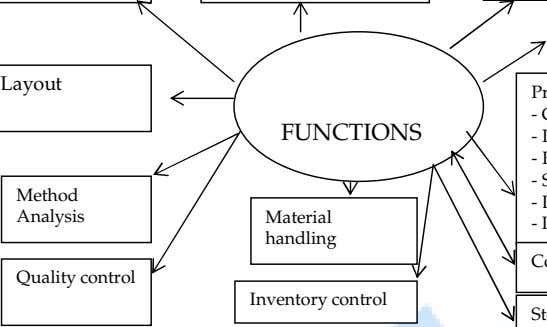 - FUNCTIONS - - - Method - Analysis Material - handling Quality control Inventory control