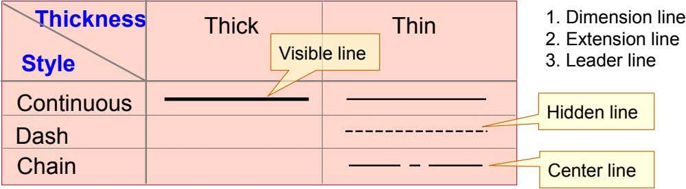 Thickness 1. Dimension line Thick Thin 2. Extension line Visible line Style 3. Leader line Continuous
