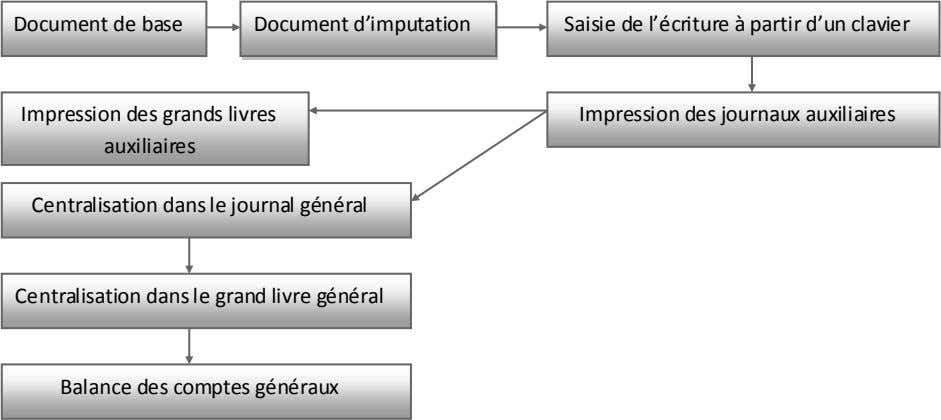 Document de base Document d'imputation Saisie de l'écriture à partir d'un clavier Impression des grands
