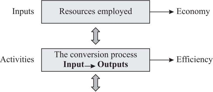 Figure1: Managementprocess TheBasicPerformanceAuditQuestionsare:. (a)