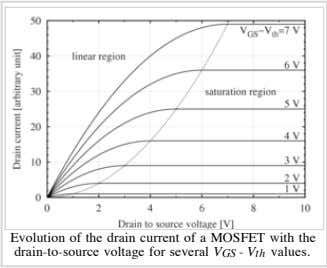 Evolution of the drain current of a MOSFET with the drain-to-source voltage for several V