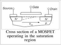 Cross section of a MOSFET operating in the saturation region