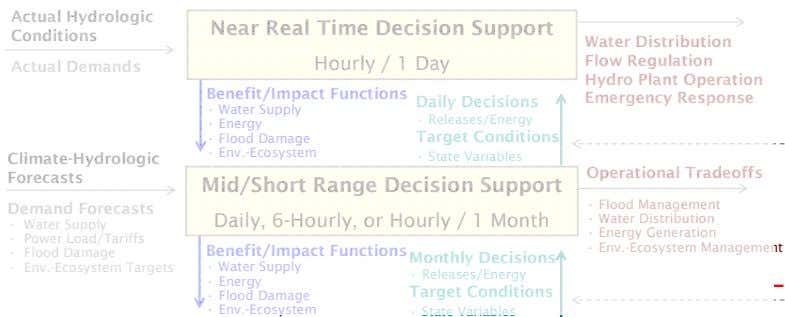 Actual Hydrologic Near Real Time Decision Support Conditions Actual Demands Hourly / 1 Day Benefit/Impact