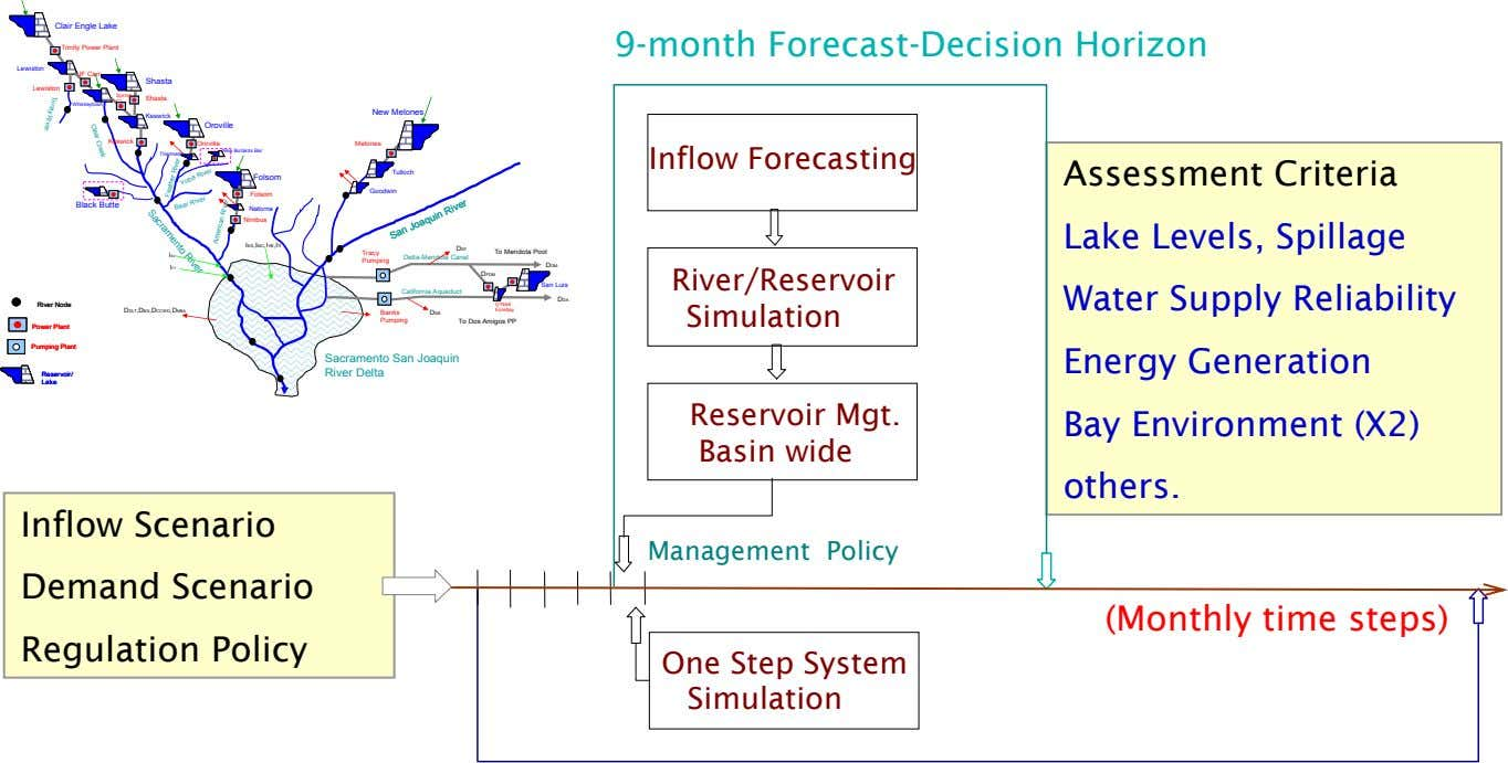 Clair Engle Lake 9-month Forecast-Decision Horizon Trinity Power Plant Lewiston JF Carr Shasta Lewiston Spring