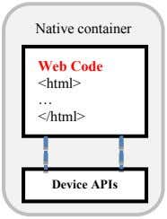 Native container Web Code <html> … </html> Device APIs