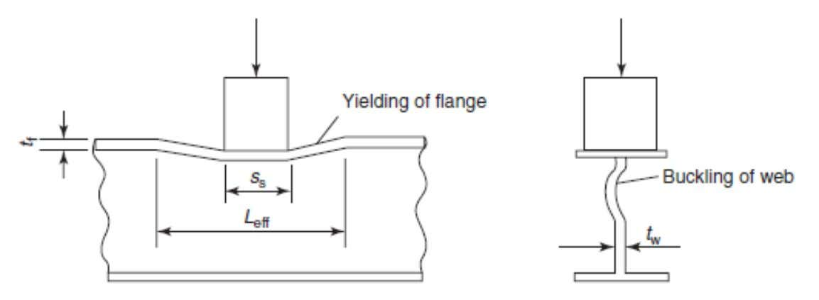 The deformation that occur to the supporting beam due to transverse concentrated load: yielding of
