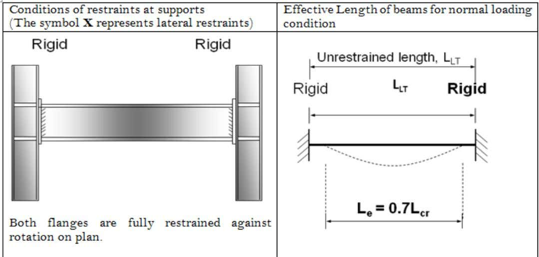 Condition of restraints and Effective length