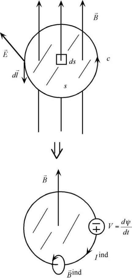 of the loop that encloses the surface. In order ( 4 ) Fig. 2. to talk