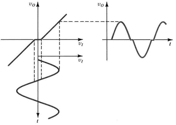 characteristic shows a dead band which results in the crossover distortion at the output NTUEE Electronics