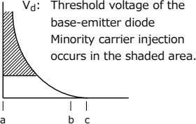 V d : Threshold voltage of the base-emitter diode Minority carrier injection occurs in the