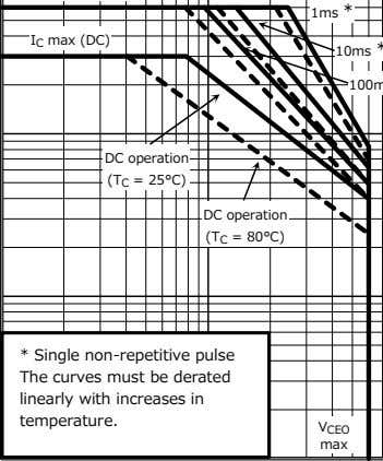 operation * Single non-repetitive pulse The curves must be derated linearly with increases in temperature.