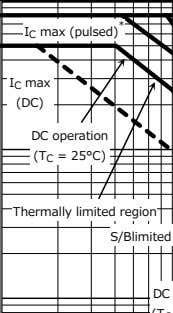 (T C = 25°C) Thermally limited region 1ms * 100ms * I C max (pulsed) *