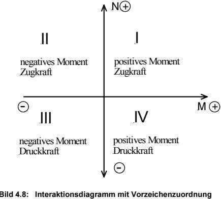 N + II I negatives Moment positives Moment Zugkraft Zugkraft - M + III IV