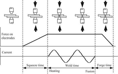 envi- ronment on weldability of CP Ti sheet. Microstructure, Fig. 1. Typical spot-welding cycle. hardness and