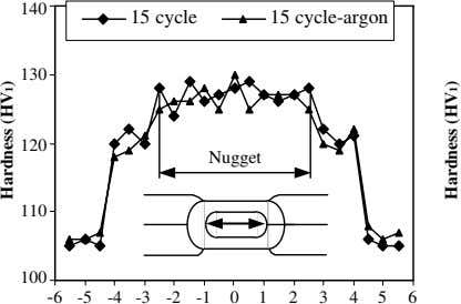 140 15 cycle 15 cycle-argon 130 120 Nugget 110 100 -6 -5 -4 -3 -2