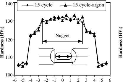 140 15 cycle 15 cycle-argon 130 Nugget 120 110 100 -6 -5 -4 -3 -2