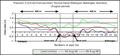 Transect 3 (3,5 km from junction) Taruna Canal (Kahayan-Sabangau direction) Transect 3 (3,5 km from