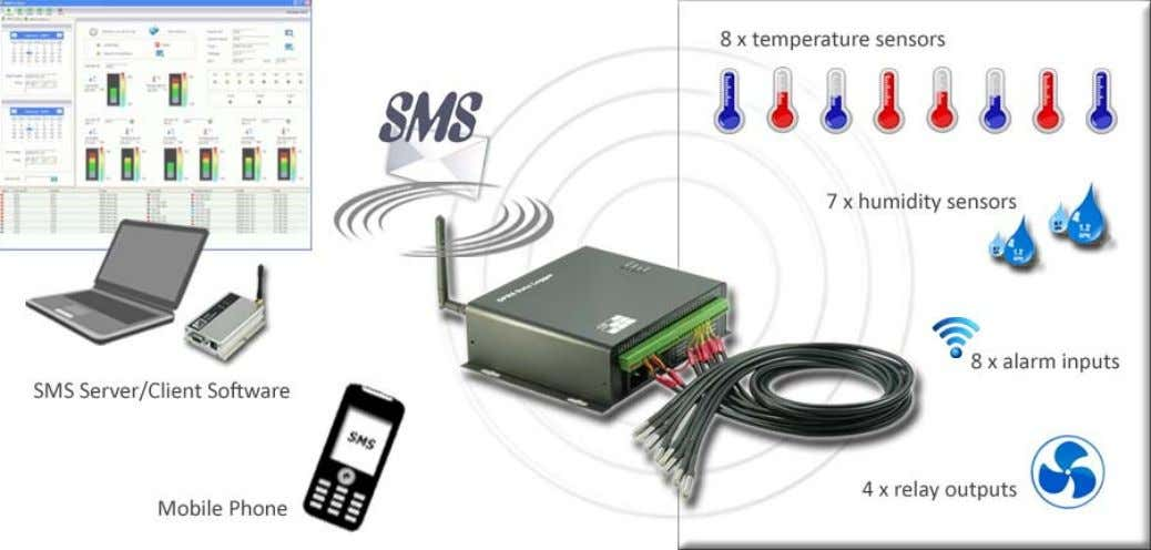 Temperature SMS Data Logger GSMS ‐ THR ‐ HV GSMS-THR-HV Features (a) 8 x temperature, 7