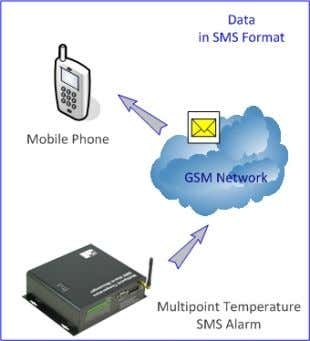 Edition How to receive data from GSMS ‐ THR ‐ HV? 1. By Mobile phone via