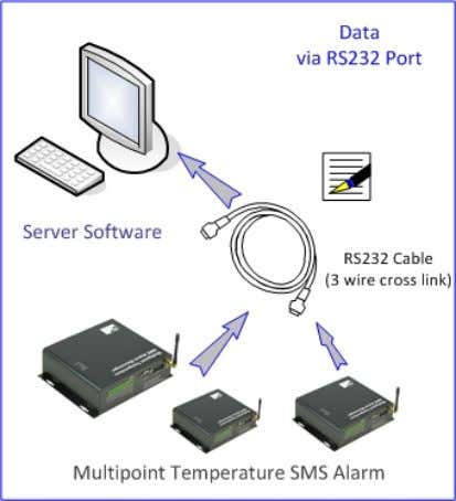RS232 Receiving Data from multi ‐ data loggers Remote receiving data via SMS Local receiving data