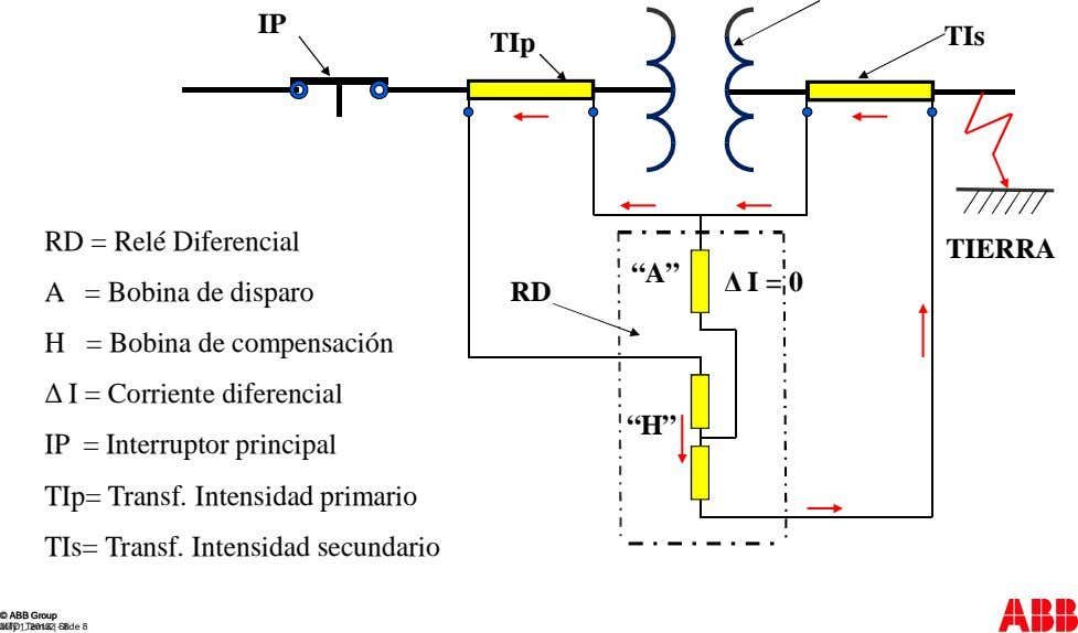 "IP TIs TIp RD = Relé Diferencial TIERRA ""A"" Δ I = 0 A RD H"