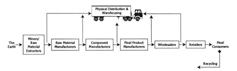 manufacturing, distributors, retailers and customers. Figure 2.1: Activities and firms in a supply chain. Source: