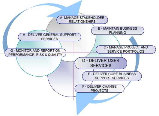 A- MANAGE STAKEHOLDER RELATIONSHIPS B - MAINTAIN BUSINESS PLANNING H - DELIVER GENERAL SUPPORT SERVICES
