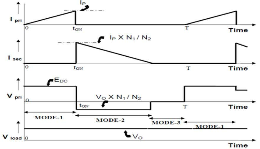 Flyback circuit waveforms under continuous magnetic flux Fig.2.6 Flyback circuit waveforms under discontinuous