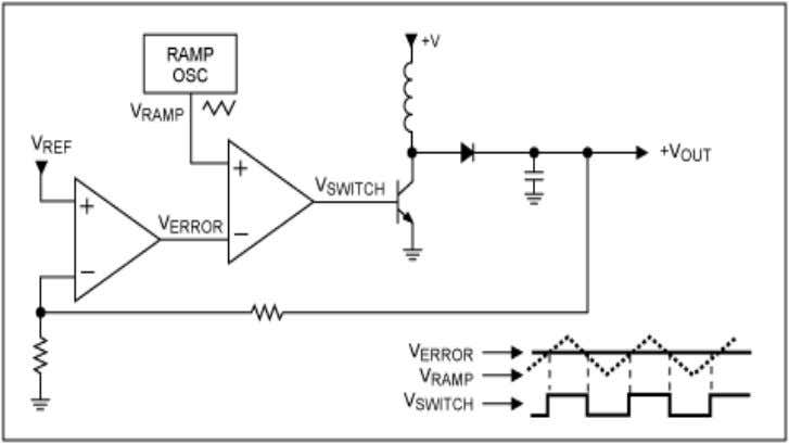 voltage to reduce to error signal to zero, thus completing the control loop. Fig.5.1 Pulse Width