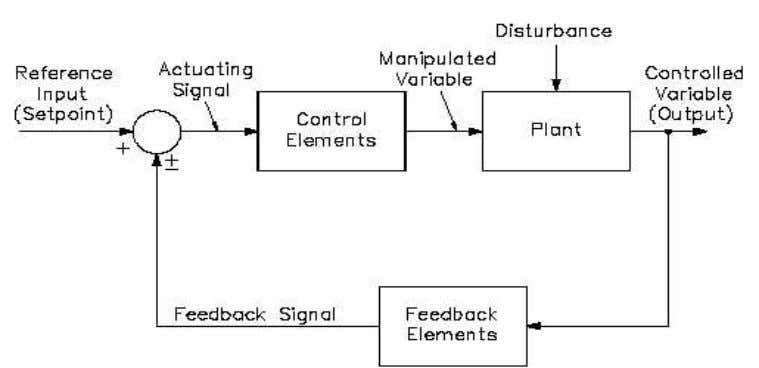 dynamics, as well as limitations in actuator capabilities. Fig.6.1 Closed loop block diagram Most industrial control
