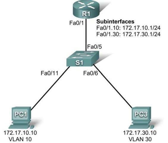Router-on-a-Stick Inter-VLAN Routing Topology Diagram Addressing Table Device Interface IP Address Subnet