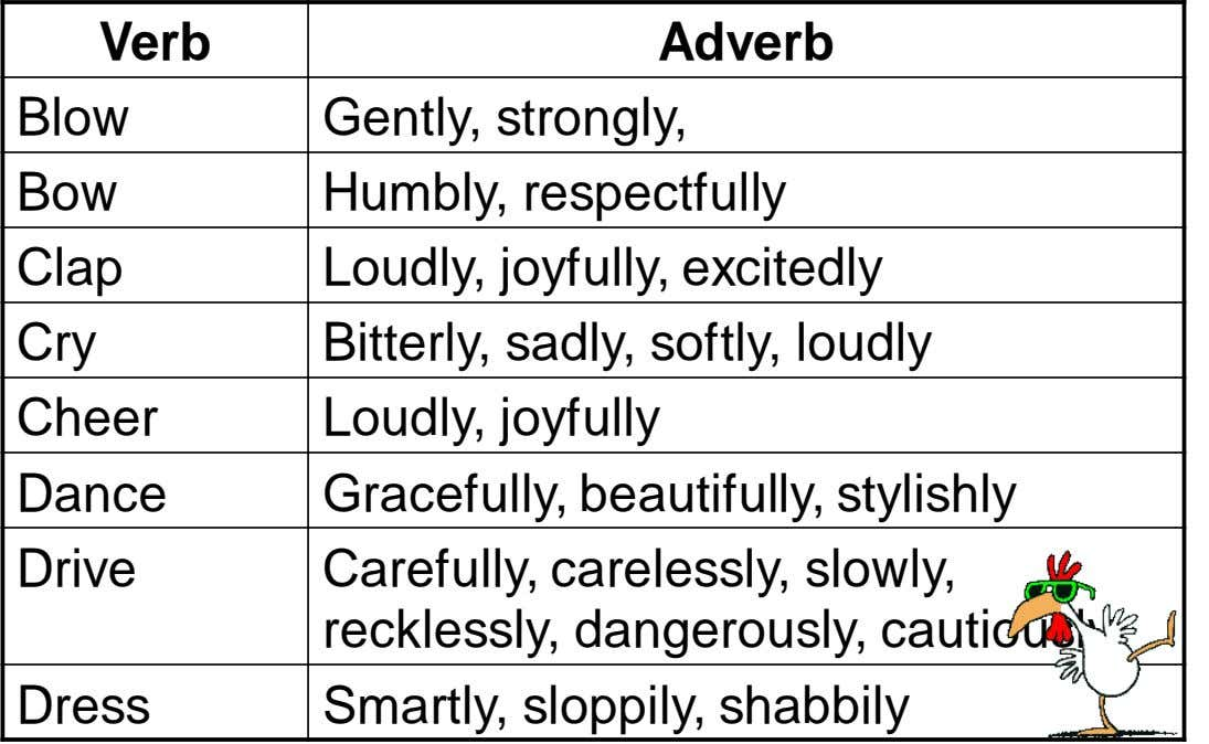 Verb Adverb Blow Gently, strongly, Bow Humbly, respectfully Clap Loudly, joyfully, excitedly Cry Bitterly, sadly,