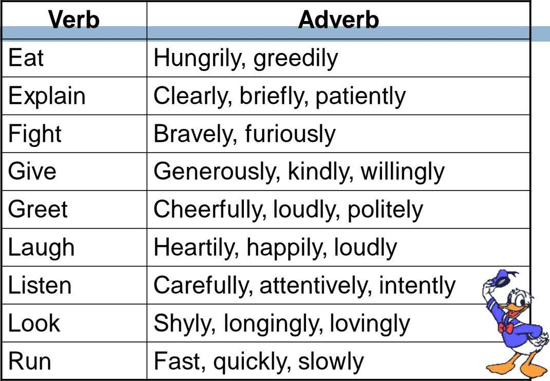 Verb Adverb Eat Hungrily, greedily Explain Clearly, briefly, patiently Fight Bravely, furiously Give Generously,