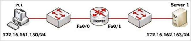 allowing all other traffic to flow normally? (Choose two) □ A – Router(config)# interface fa0/0 Router(config-if)#