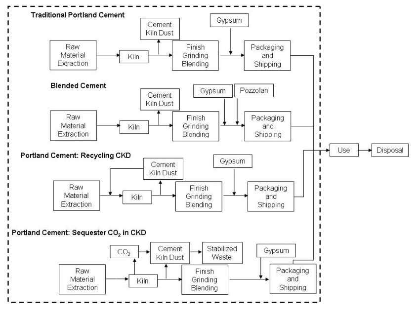 Figure 9. Scope of comparative LCA for four different cement manufacturing processes. The dashed line