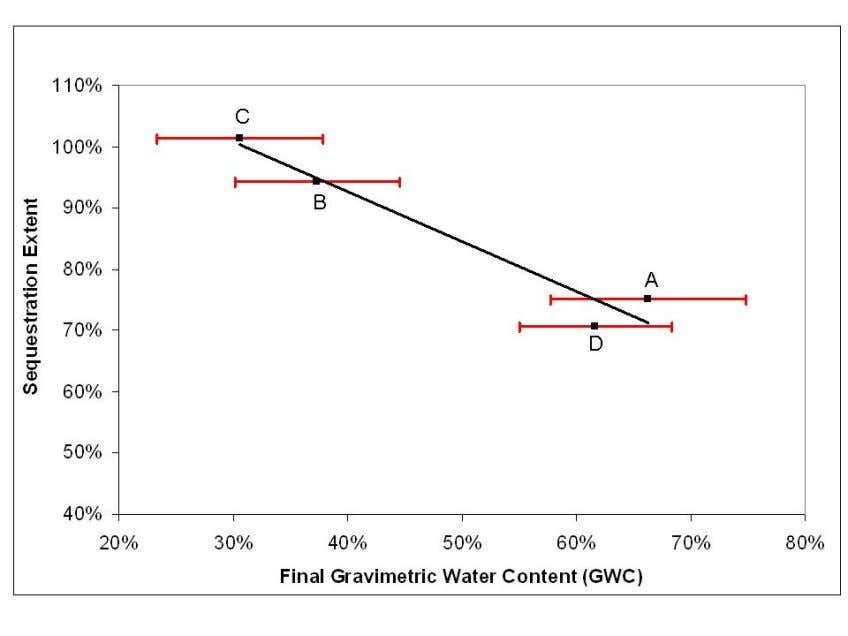Figure 1.4 Variation in extent of sequestration with gravimetric water content (GWC) in columns of