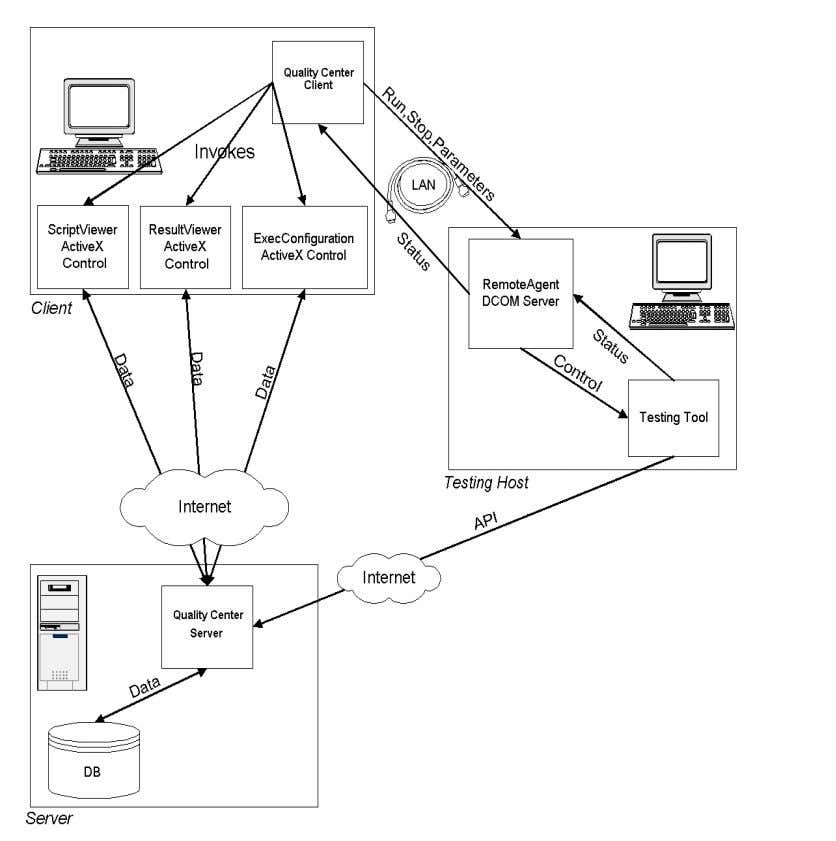 The Quality Center Open Test Architecture The following diagram illustrates the Qu ality Center open test