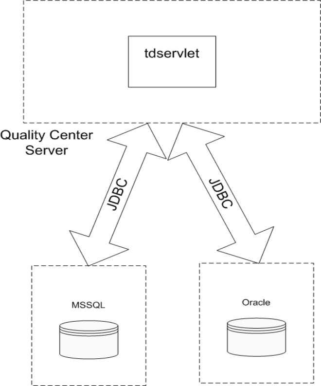 Chapter 3 • Using the Quality Center API 57