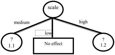 scale medium high low ? ? No effect 1.1 1.2