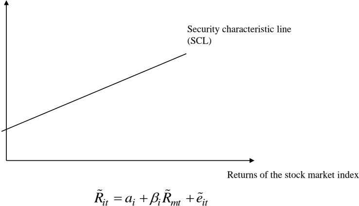 Security characteristic line (SCL) Returns of the stock market index R   a R