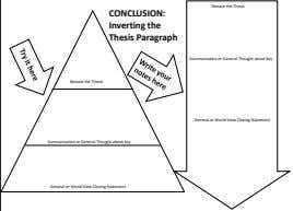 Restate the Thesis CONCLUSION: Inverting the Thesis Paragraph Summarization or General Thought about Key Restate