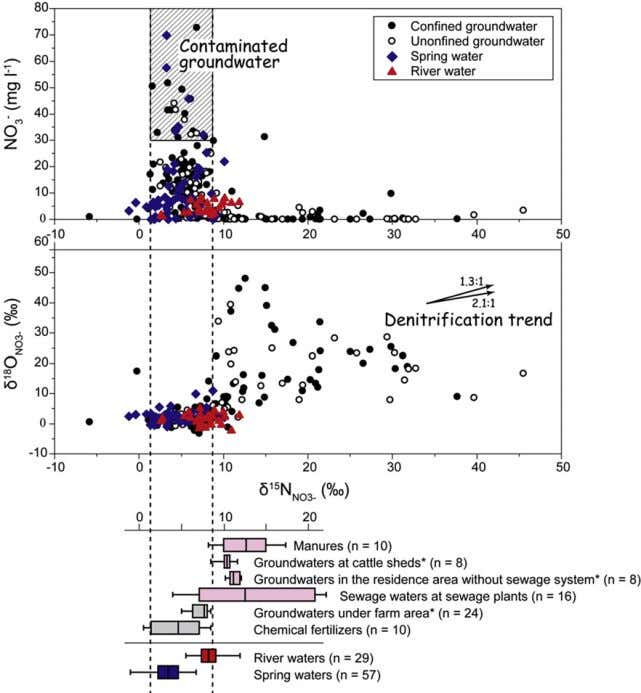 2668 water research 47 (2013) 2661 e 2675 Fig. 6 e Nitrate isotope comparison for water