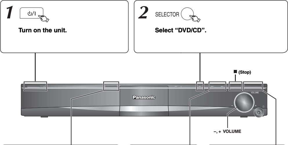 "1 2 SELECTOR Turn on the unit. Select ""DVD/CD"". (Stop) VOLUME , + VOLUME"