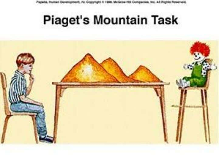The Three Mountain Task was developed by Jean Piaget and Bärbel Inhelder in the 1940's. In