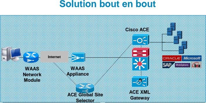 Solution bout en bout Cisco ACE Internet WAAS WAAS Network Appliance Module ACE XML ACE